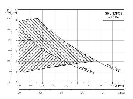 график производительности насоса grundfos alpha 2