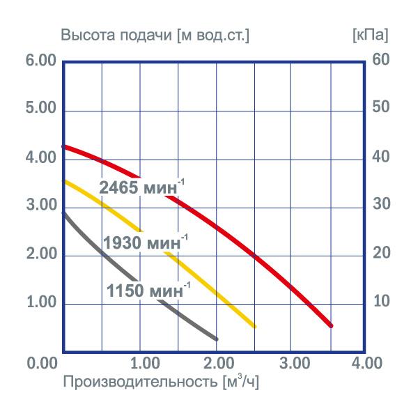 график производительности насосов bw 401