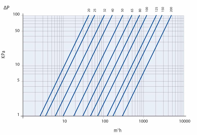 график производительности ivr 77