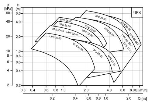 график производительности насосов ups