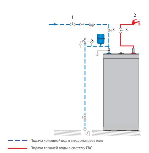 схема монтажа бойлера ACV HRs