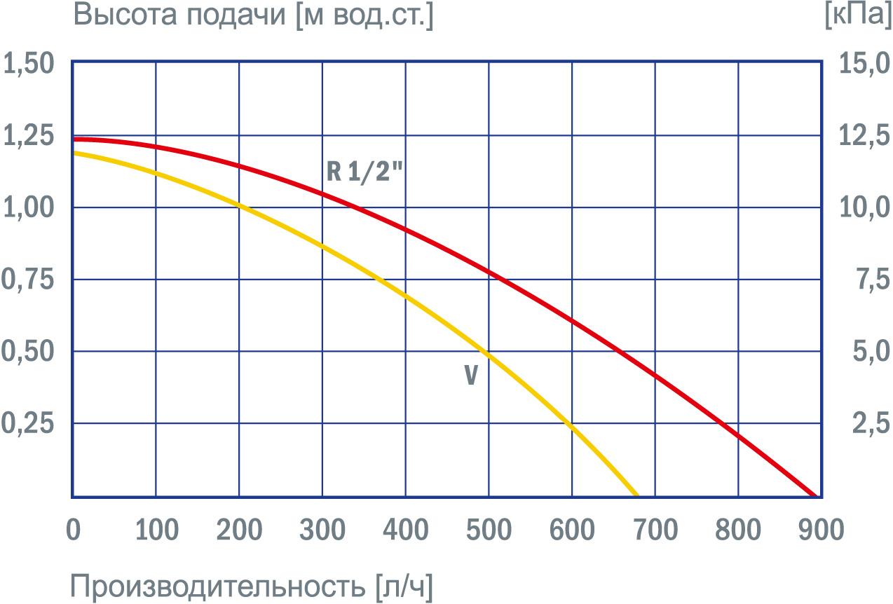 график производительности насосов bw 152