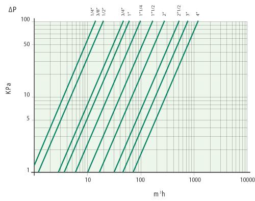 диаграмма производительности IVR 54