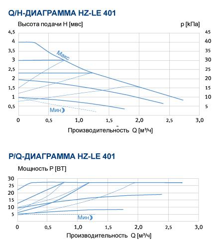 график производительности HZ-LE 401