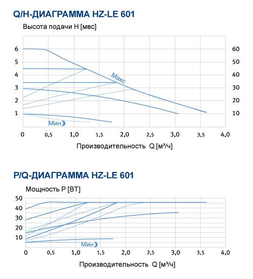 график производительности HZ-LE 601