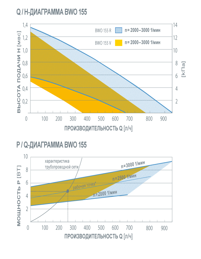 графики производительности BWO 155 R